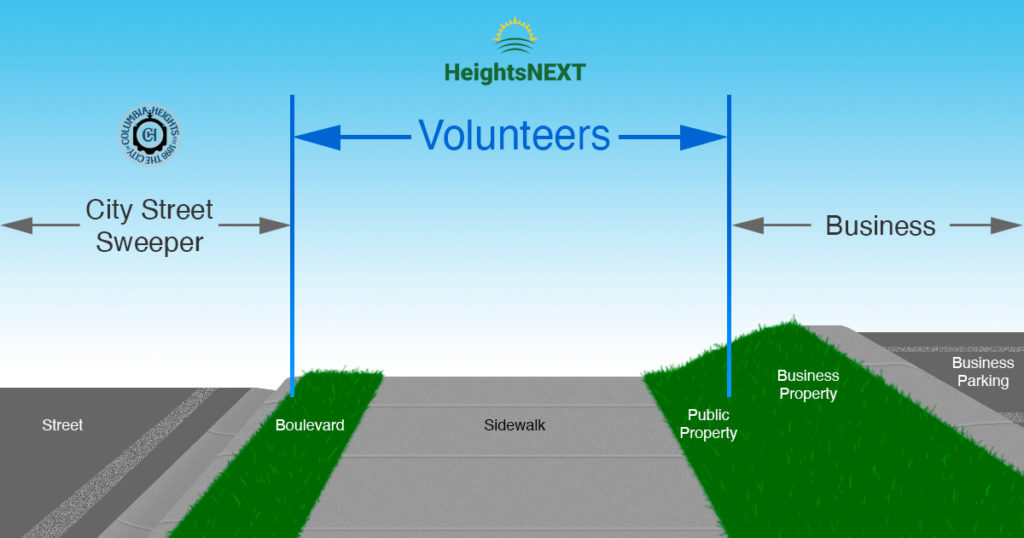 Illustration of street cleanup responsibilities showing that volunteers cover boulevards, sidewalks, and public property. The city street sweeper is responsible for the street and gutter. Businesses are responsible for their property and parking lots.